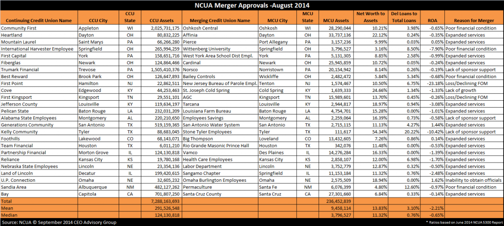 NCUA Merger Approvals In August 2014