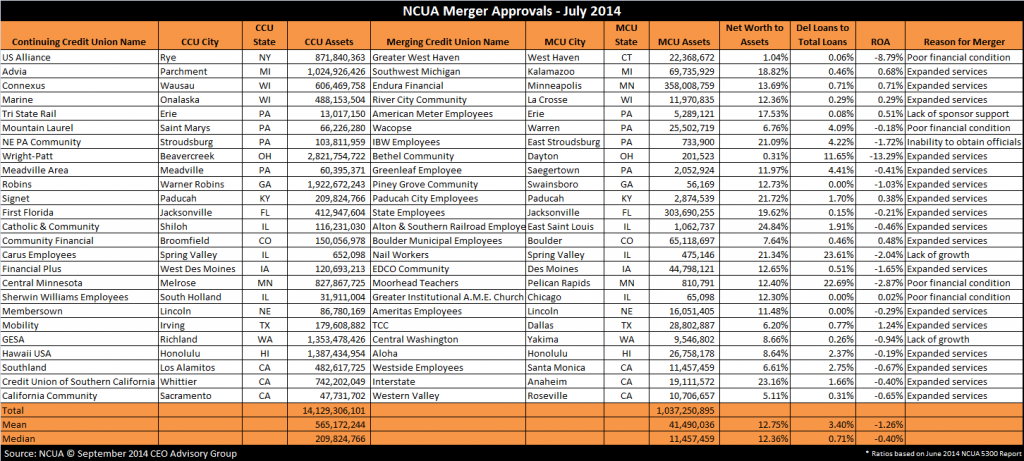 NCUA Merger Approvals - July 2014
