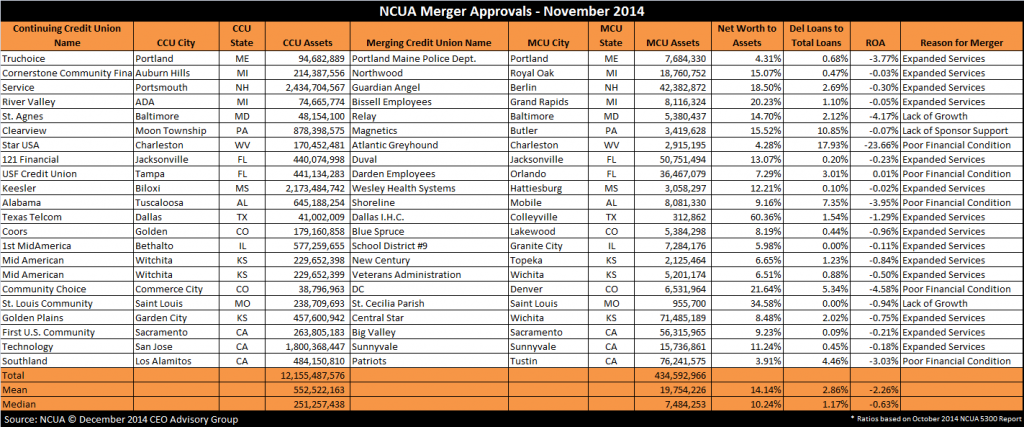 NCUA-Merger-Approvals---November-2014