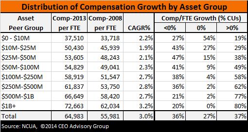 credit union salary growth