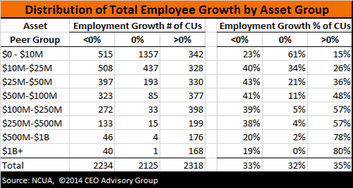 Credit Union Employment Growth