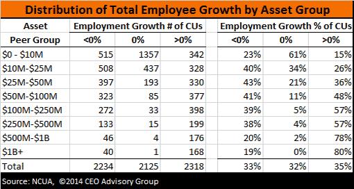 Credit Union Employment Growth