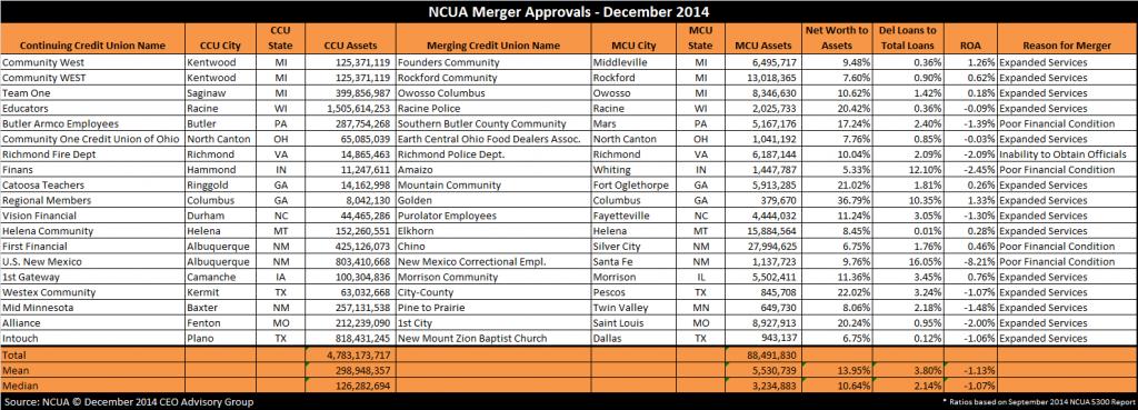 NCUA-Merger-Approvals---December-2014
