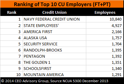Ranking-of-Top-10-Credit-Union-Employers