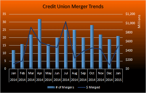 Credit-Union-Merger-Trends---Jan-2015