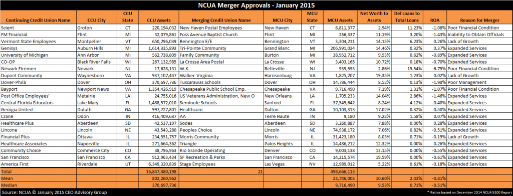 Credit Union Mergers - 2015