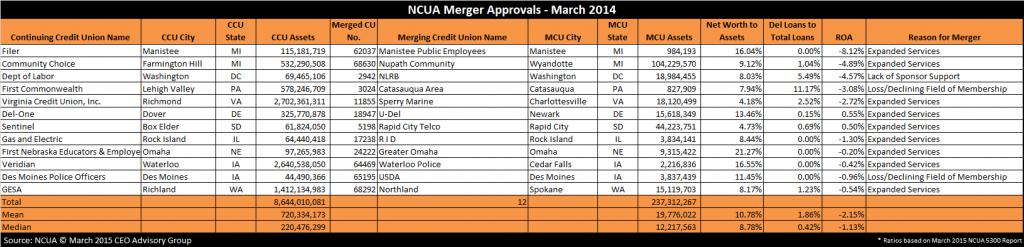 Credit Union Merger Approvals March 2015