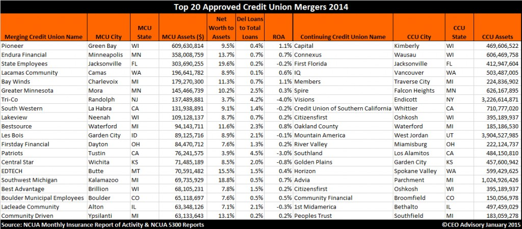 Top 20 Credit Union Mergers 2014