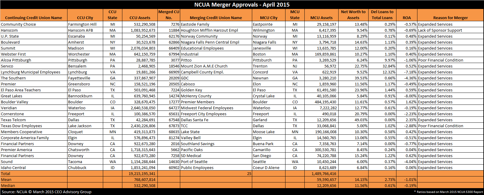 NCUA Approved credit union mergers April 2015