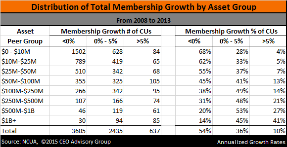 Credit union Membership Growth by Asset Size