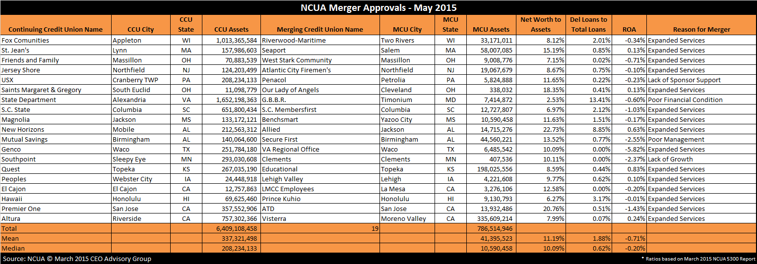 Credit-Union-Merger-Approvals---May-2015