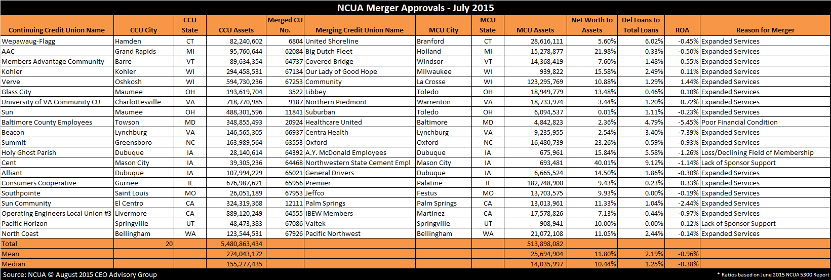 NCUA Credit Union Merger Approvals July 2015
