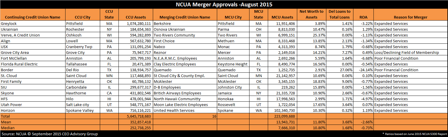 Credit Union Merger Approvals - August 2015
