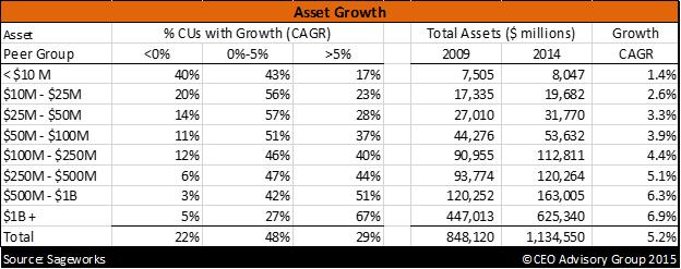 Credit Union Asset Growth