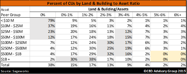 Land & Building to Asset Ratio