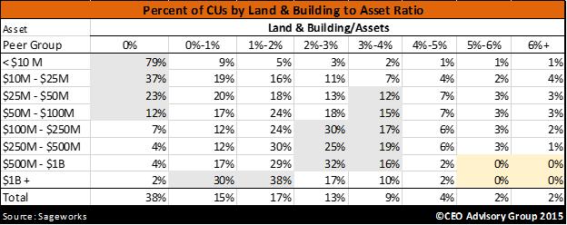 Land & Building to Asset Ratio