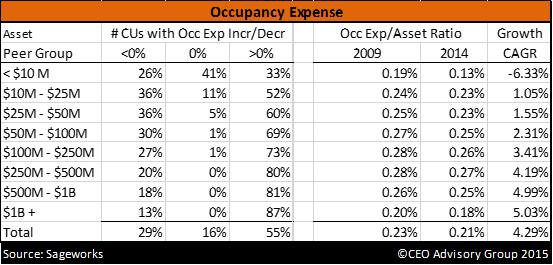 Occupancy Expense