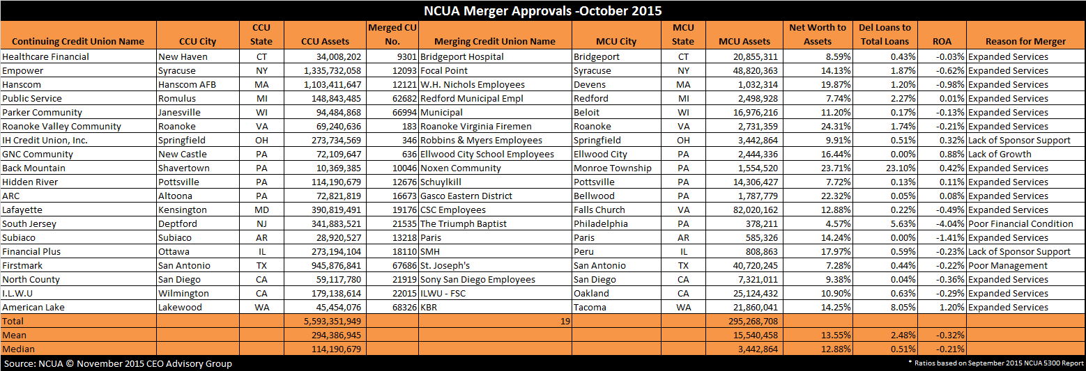 Chart of Credit Union Merger Approvals - October 2015