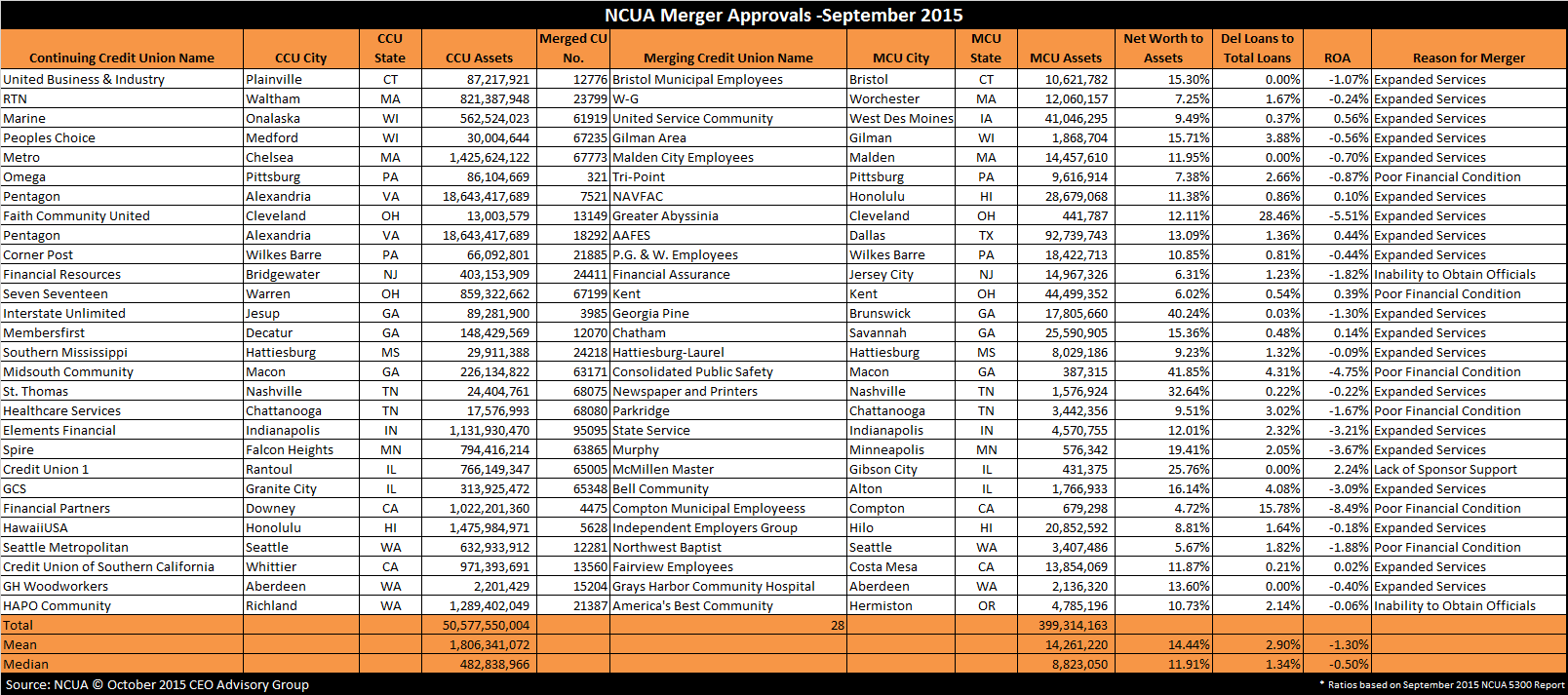 Credit Union Merger Approvals - September 2015