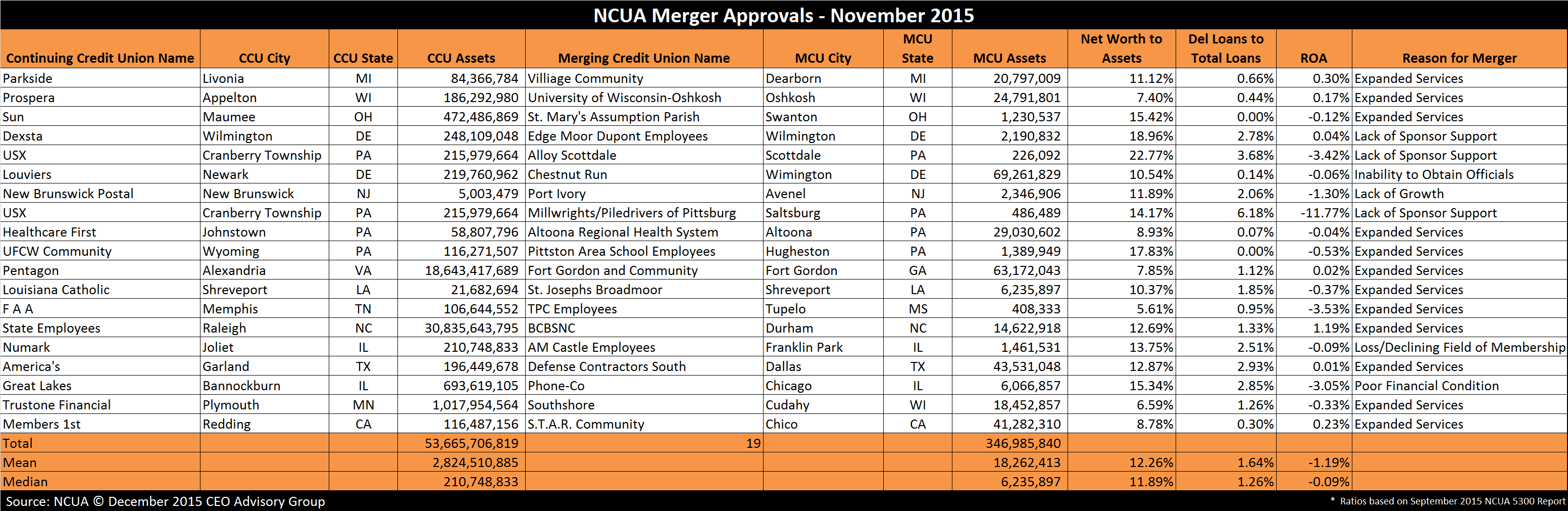 NCUA Credit Union Merger Approvals - November 2015