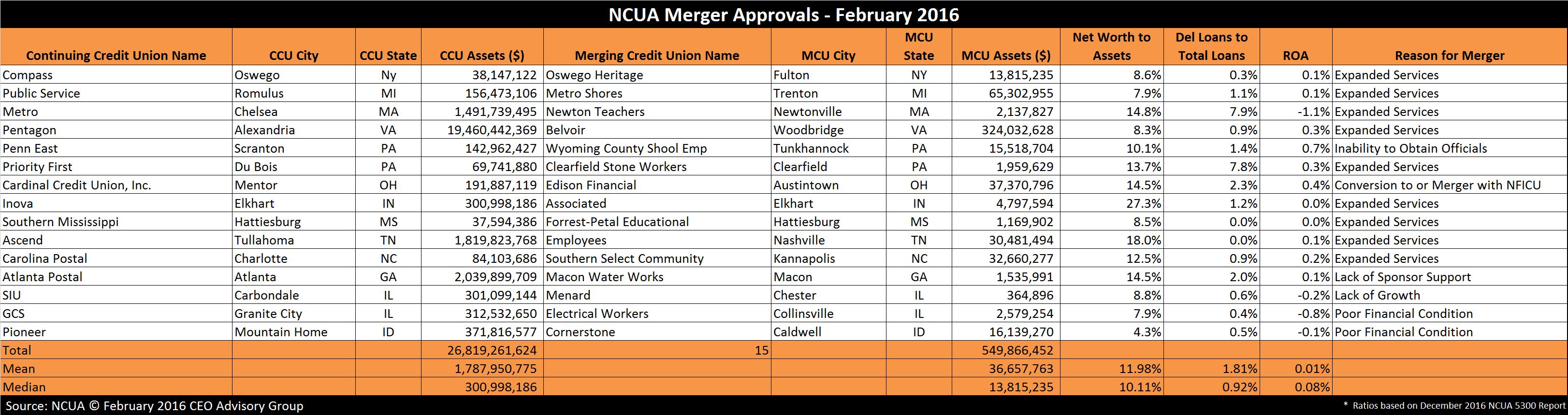 NCUA Approved Mergers - February 2016