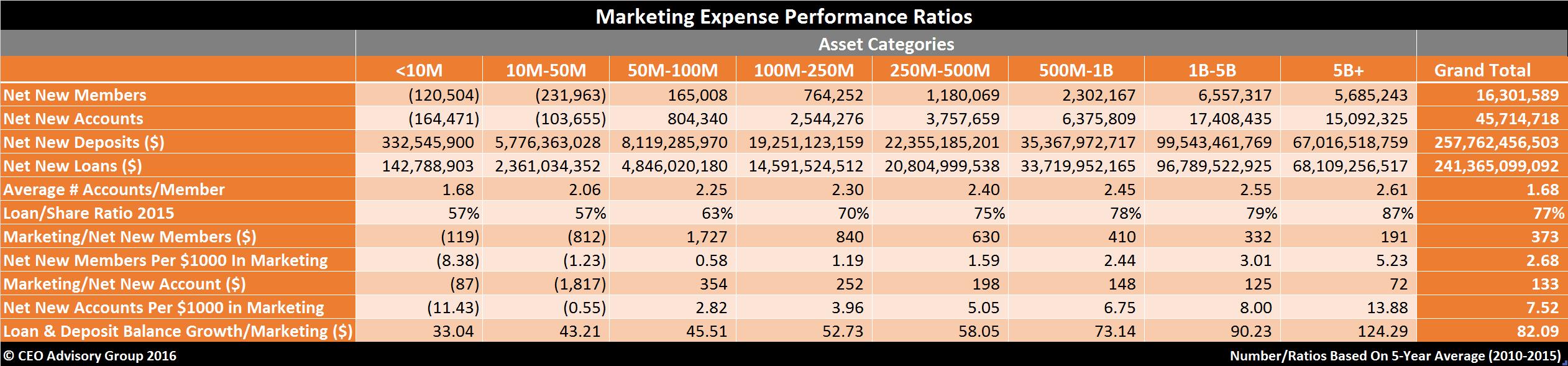 Credit-Union-Marketing-Productivity-Ratios