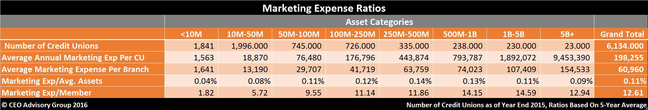 Credit-Union-Marketing-Ratios