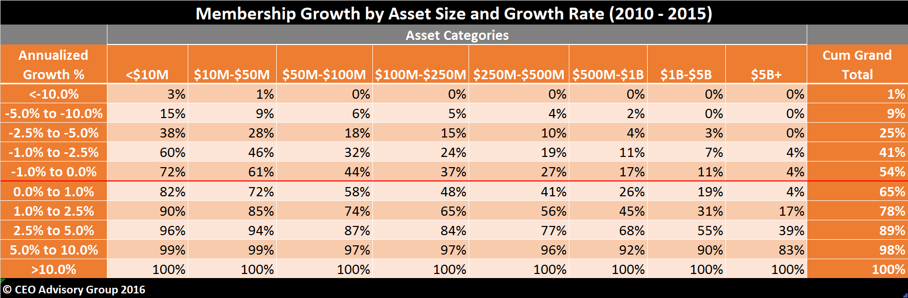 Membership-Growth-by-Asset-Size-&-Growth-Rate