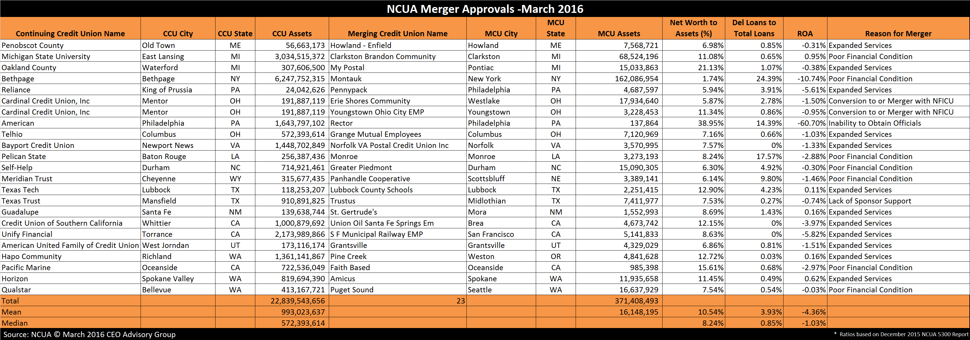 Credit-Union-Merger-Approvals---March-2016