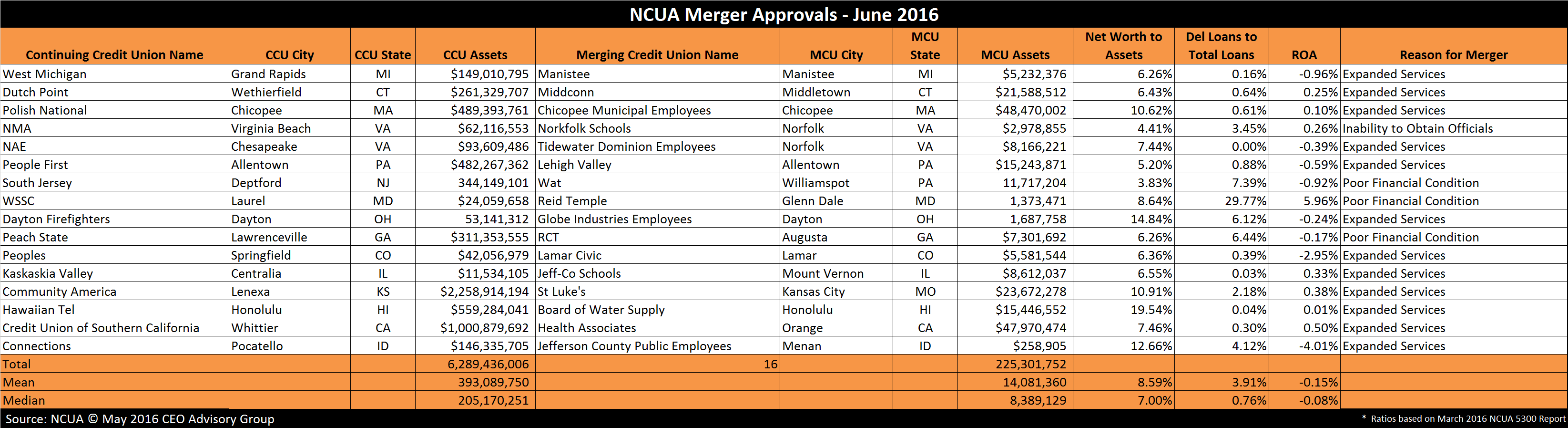 Credit Union Mergers June 2016