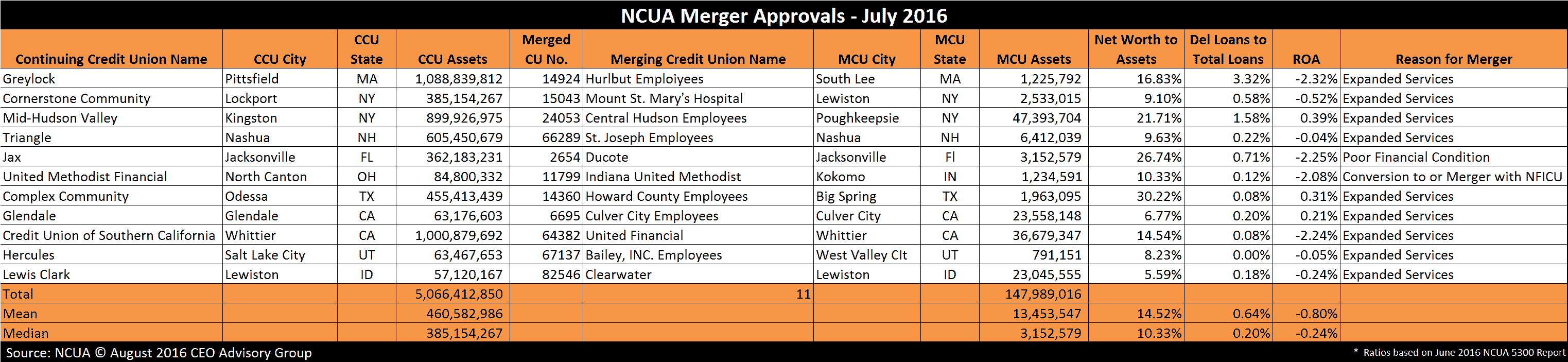 NCUA Credit Union Merger Approvals