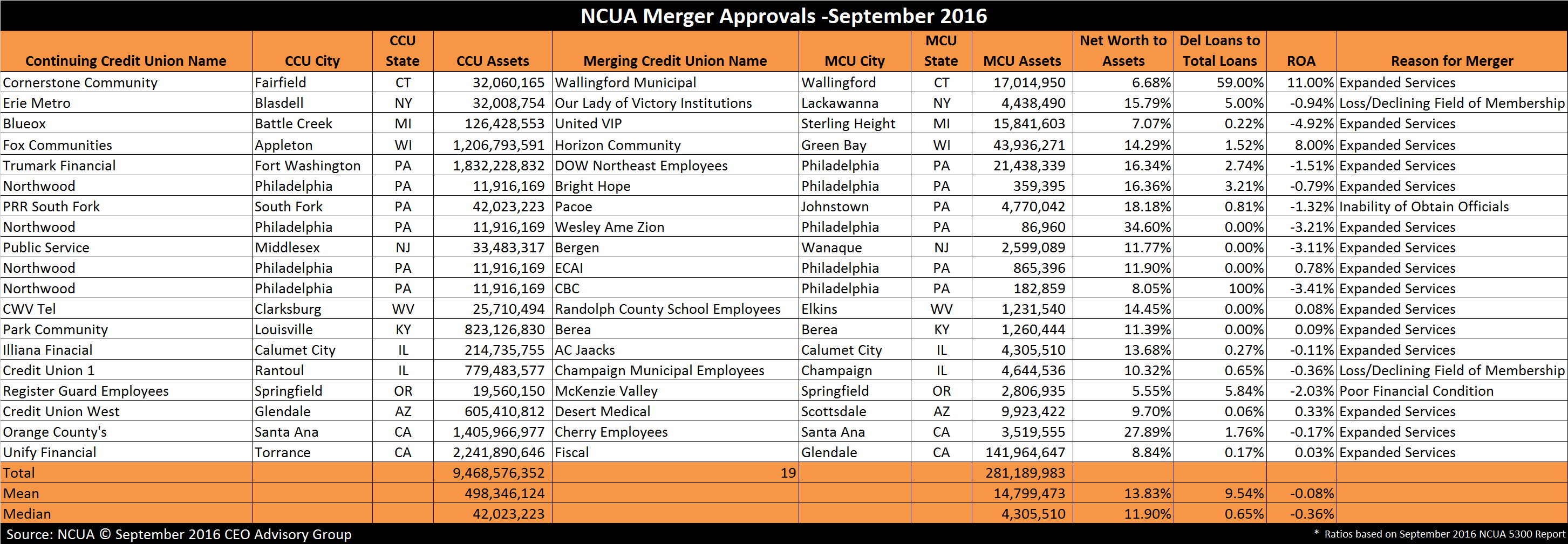 NCUA Merger Approvals - September 2016