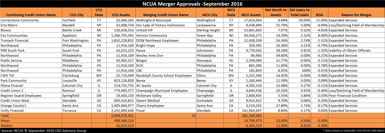 NCUA Merger Approvals - September 2016