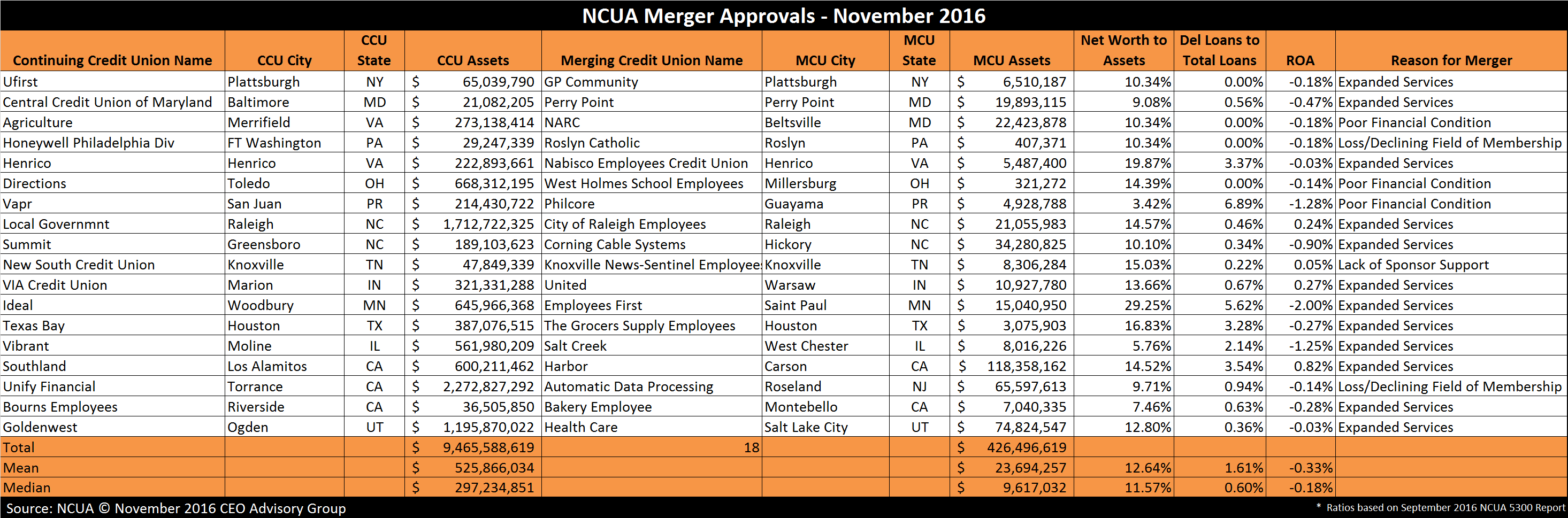 NCUA Credit Union Merger Approvals - November 2016