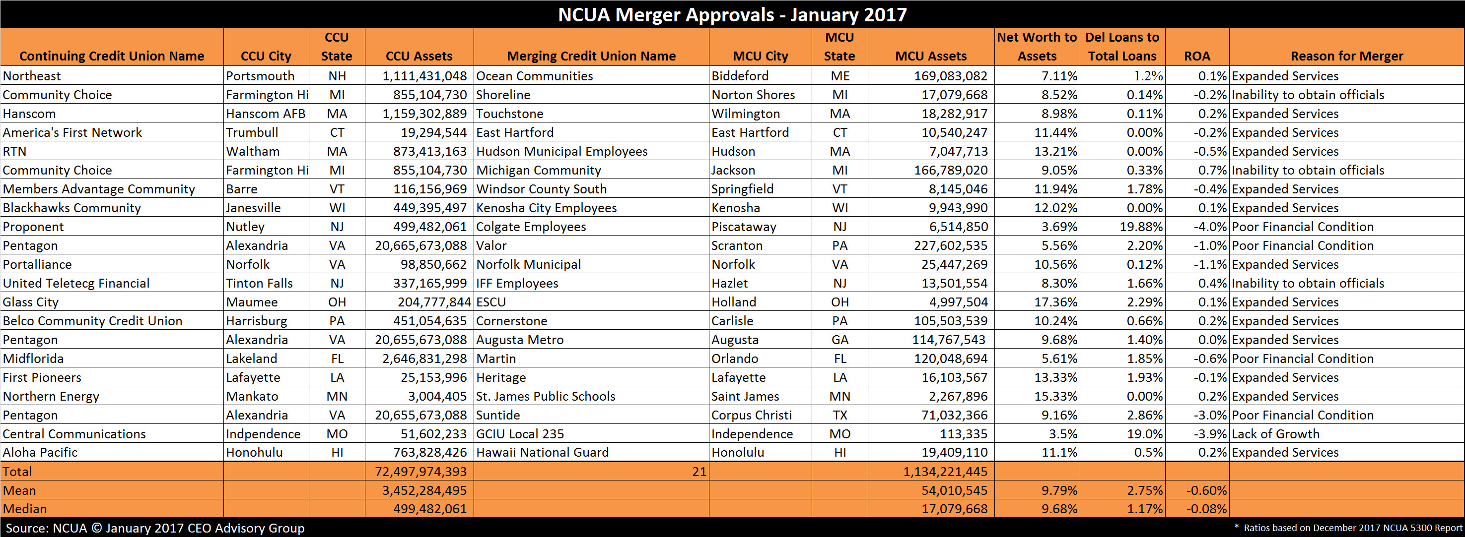 Credit Union Mergers - January 2017