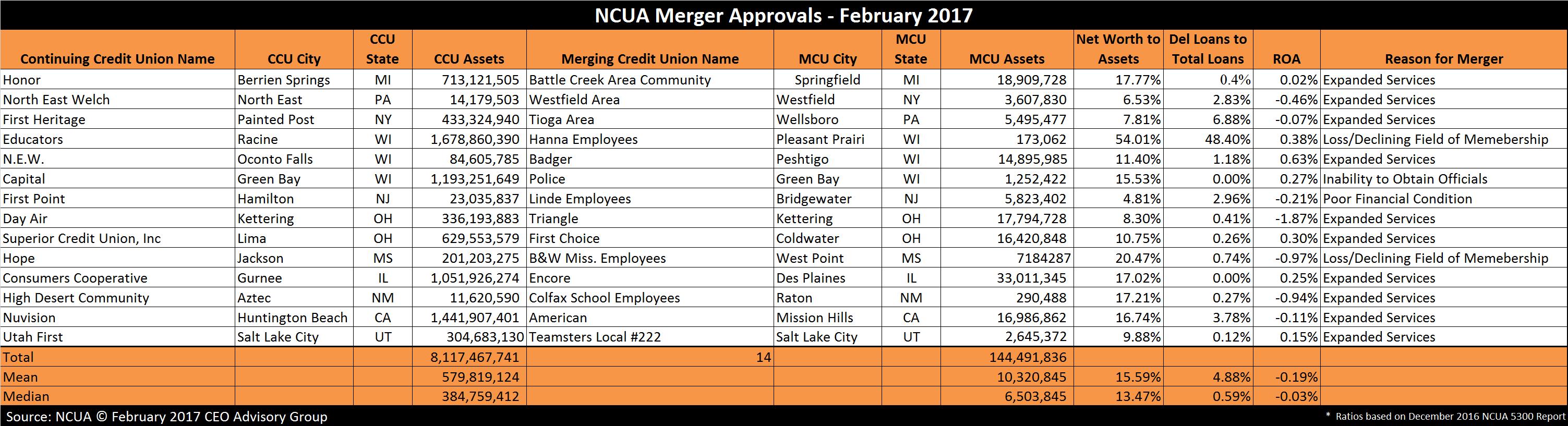 Credit Union Mergers - February 2017