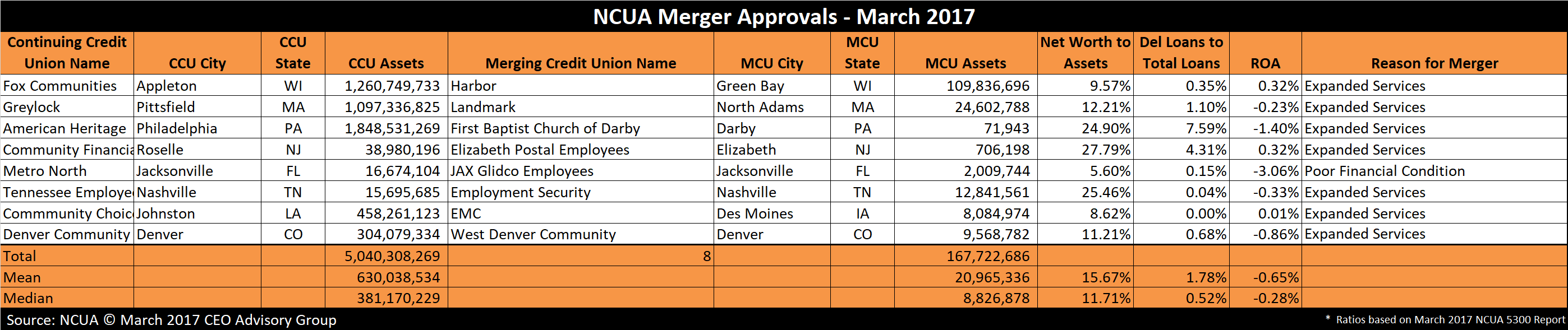 Credit Union Mergers March 2017