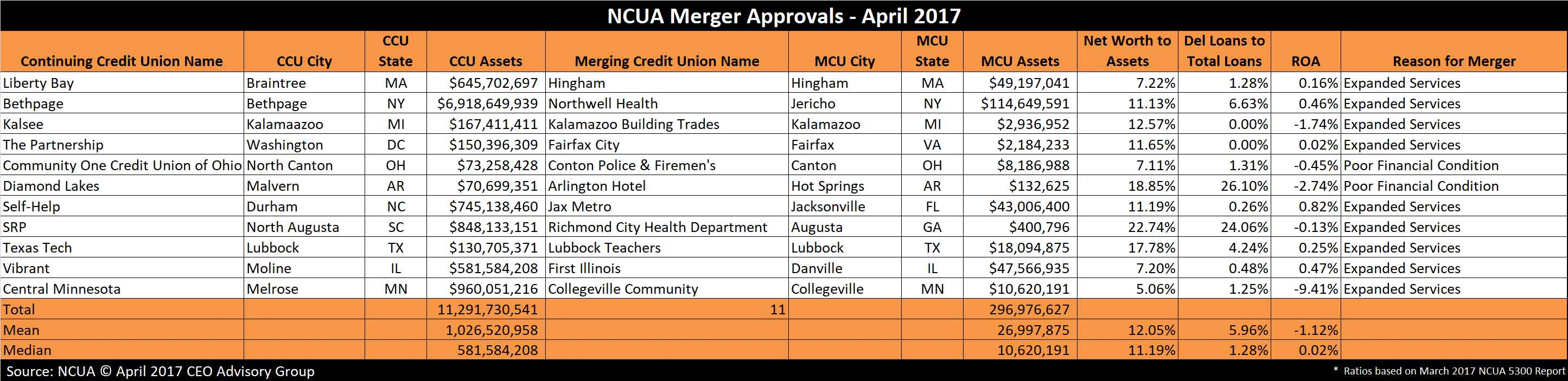Credit Union Mergers - April 2017