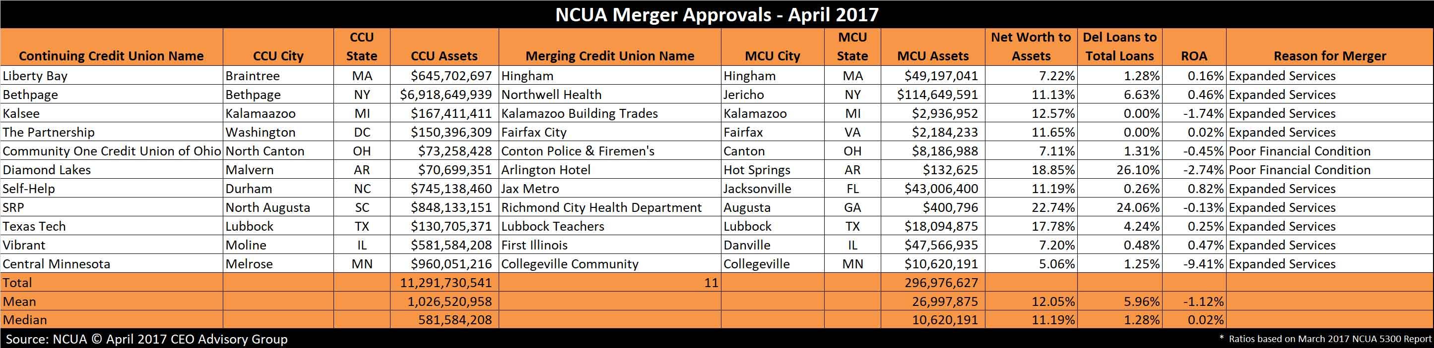 Credit Union Mergers - April 2017