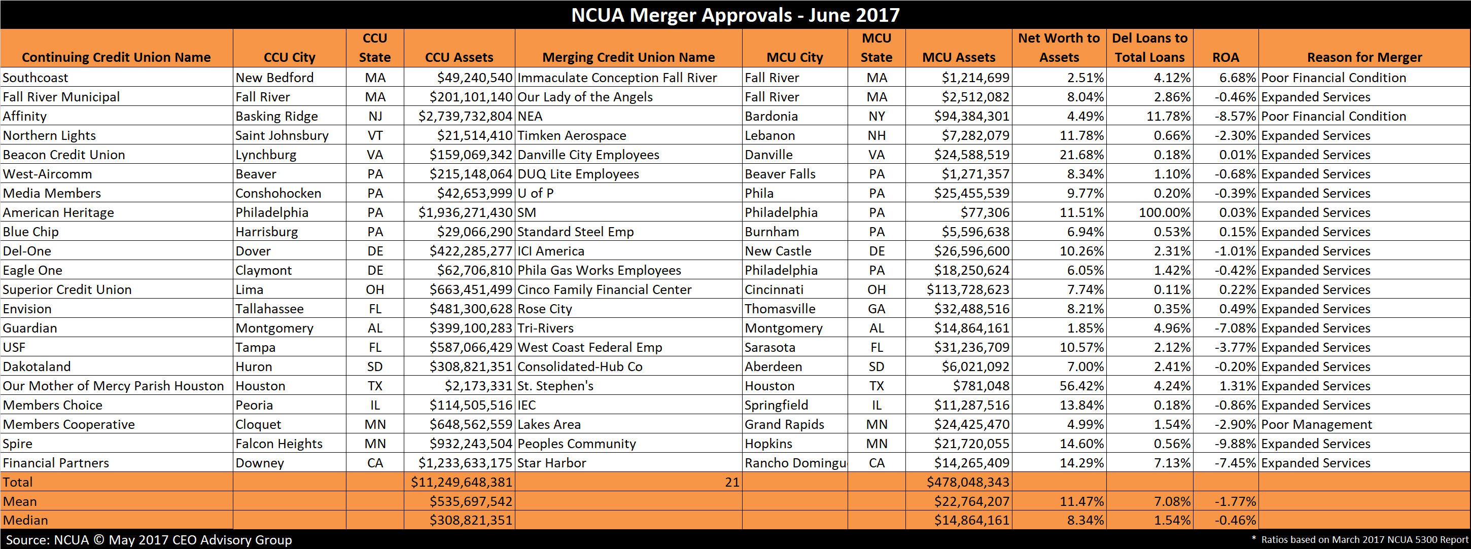 Credit Union Merger Approvals - June 2017