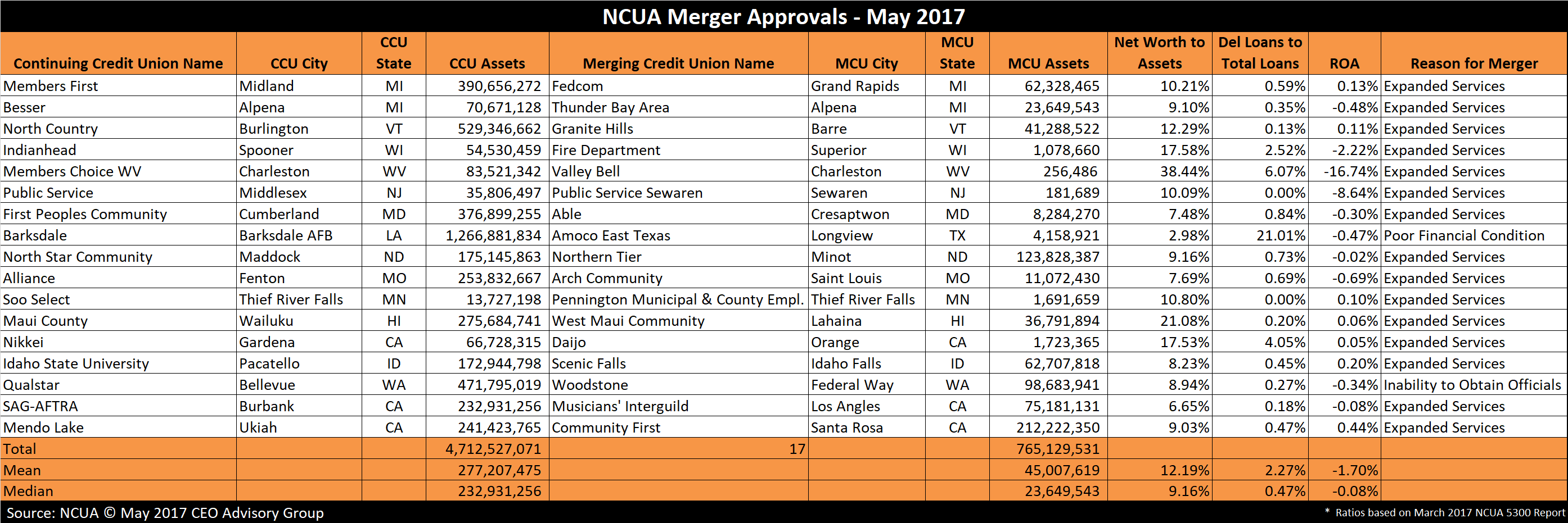 Credit Union Mergers - May 2017