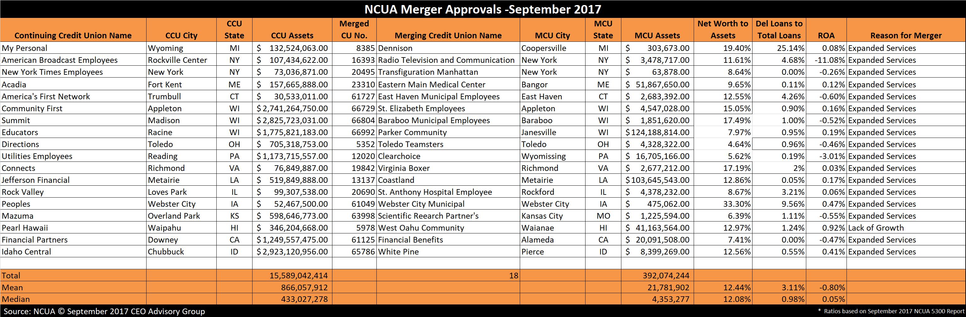 Credit Union Merger Approvals - September 2017