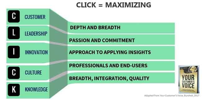 CLICK = Maximizing