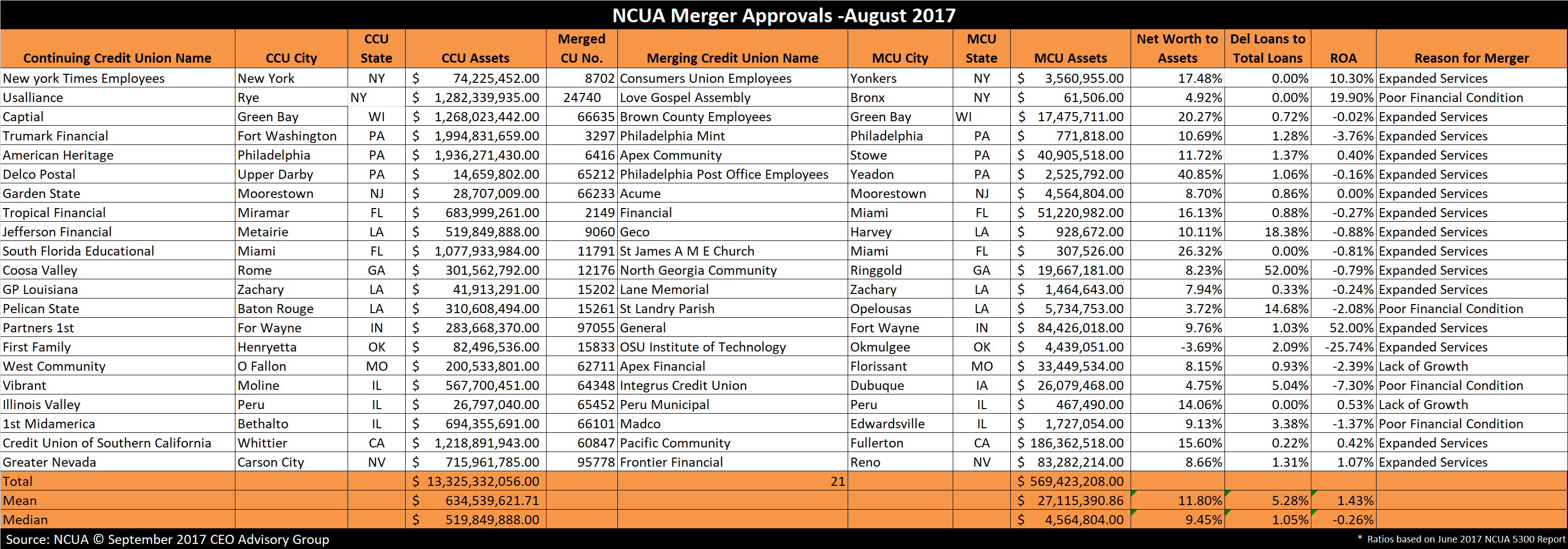 Credit Union Mergers Approvals - August 2017