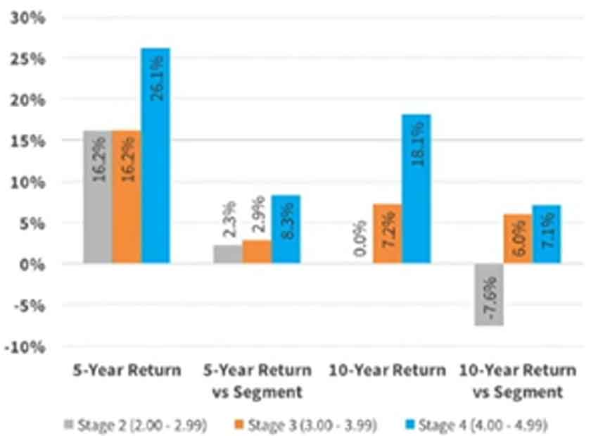 5-Year & 10-Year Investment Return by Stage