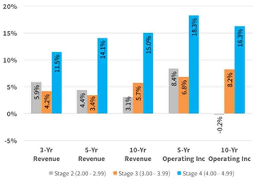 Revenue & Operating Income Growth by Stage