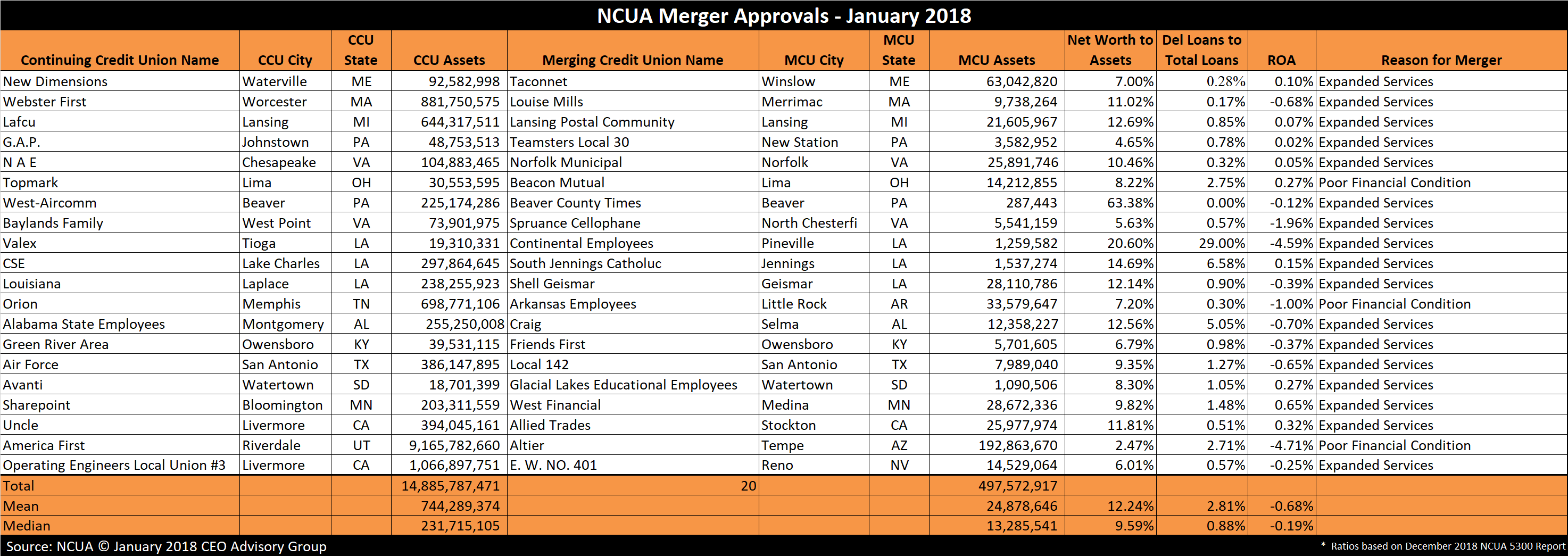 Credit Union Merger Approvals - January 2018