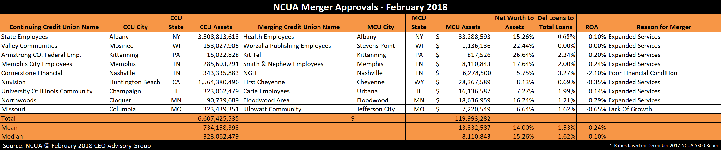 Credit Union Mergers February 2018