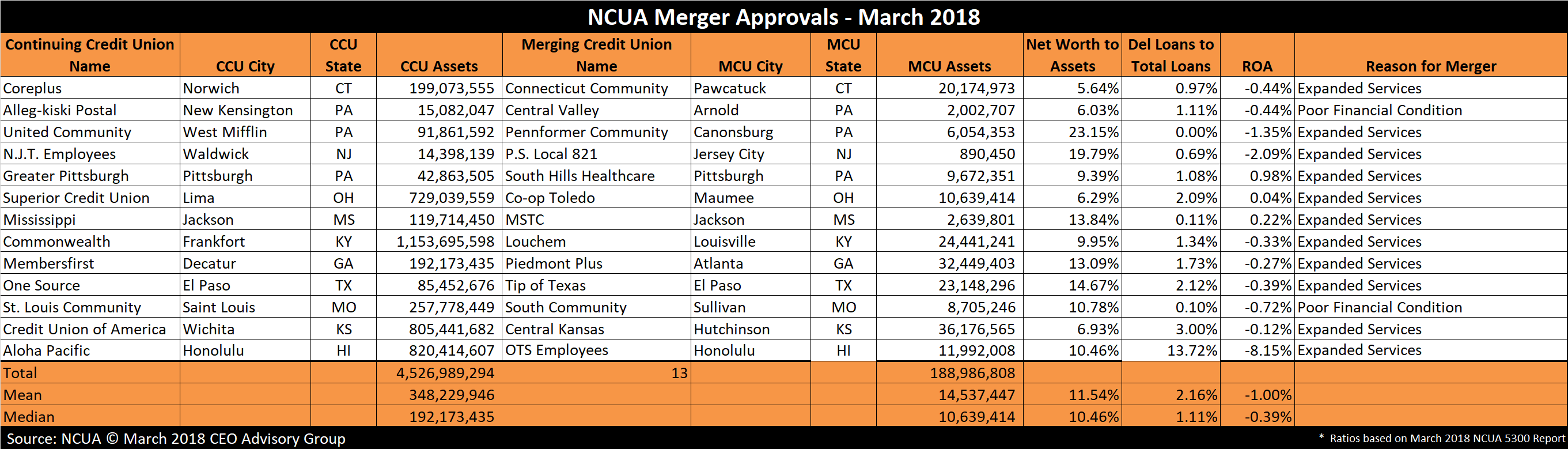Credit Union Mergers - March 2018