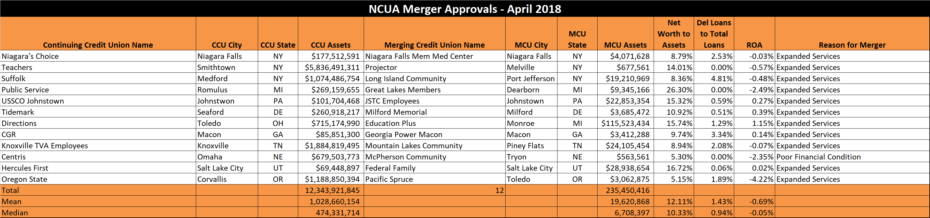 NCUA Merger Approvals - April 2018